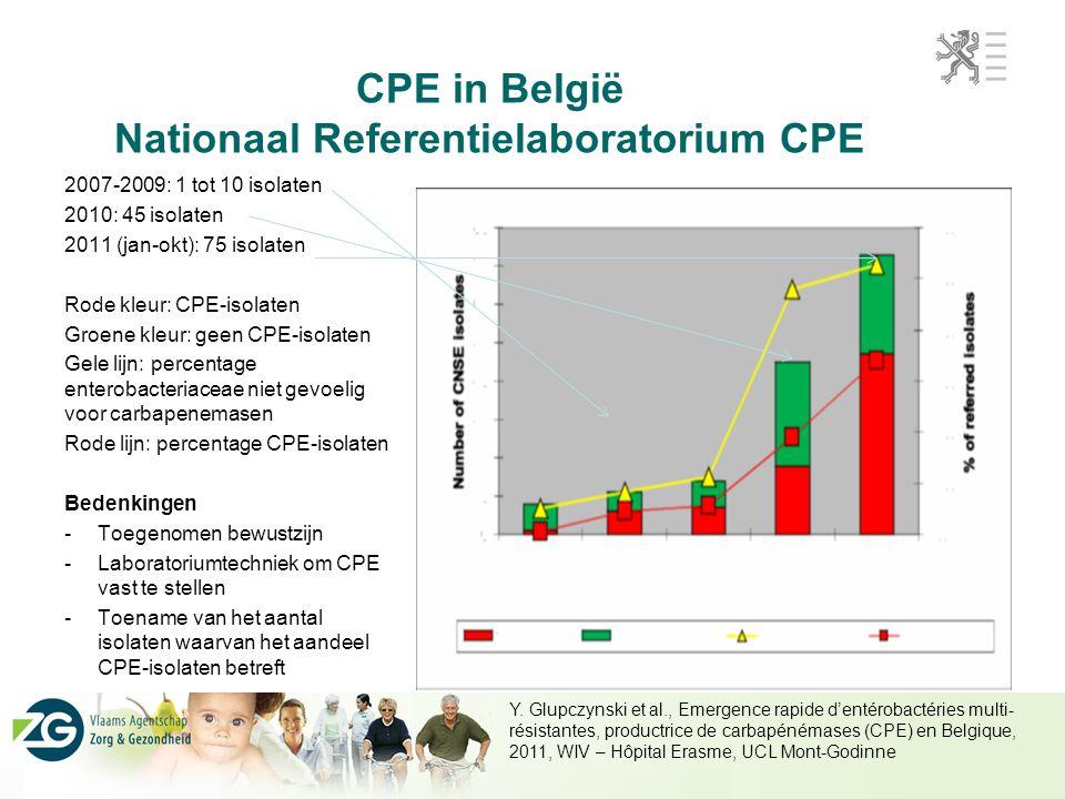 CPE in België Nationaal Referentielaboratorium CPE 2007-2009: 1 tot 10 isolaten 2010: 45 isolaten 2011 (jan-okt): 75 isolaten Rode kleur: CPE-isolaten