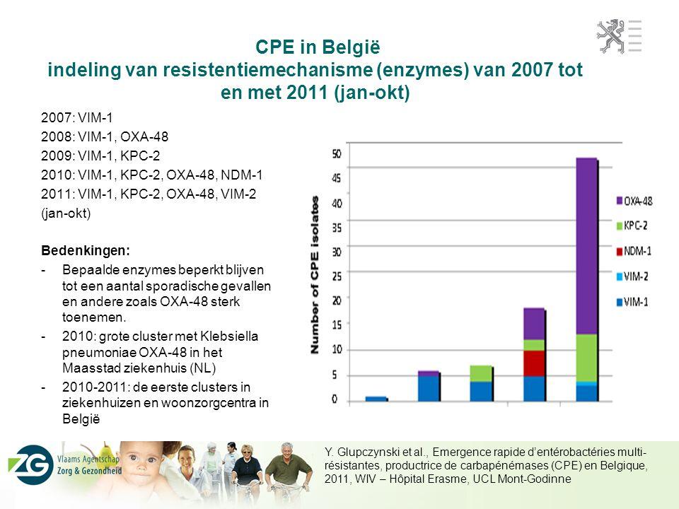 CPE in België indeling van resistentiemechanisme (enzymes) van 2007 tot en met 2011 (jan-okt) 2007: VIM-1 2008: VIM-1, OXA-48 2009: VIM-1, KPC-2 2010: VIM-1, KPC-2, OXA-48, NDM-1 2011: VIM-1, KPC-2, OXA-48, VIM-2 (jan-okt) Bedenkingen: -Bepaalde enzymes beperkt blijven tot een aantal sporadische gevallen en andere zoals OXA-48 sterk toenemen.