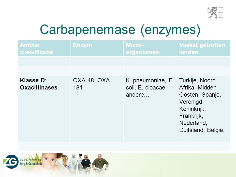 Carbapenemase (enzymes) Ambler classificatie EnzymMicro- organismen Vaakst getroffen landen Klasse D: Oxacillinases OXA-48, OXA- 181 K. pneumoniae, E.