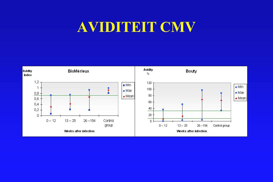 AVIDITEIT CMV
