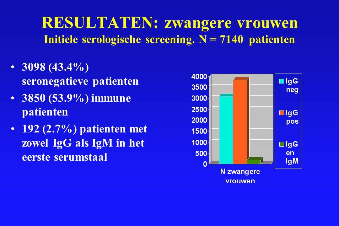 RESULTATEN: zwangere vrouwen Initiele serologische screening. N = 7140 patienten 3098 (43.4%) seronegatieve patienten 3850 (53.9%) immune patienten 19