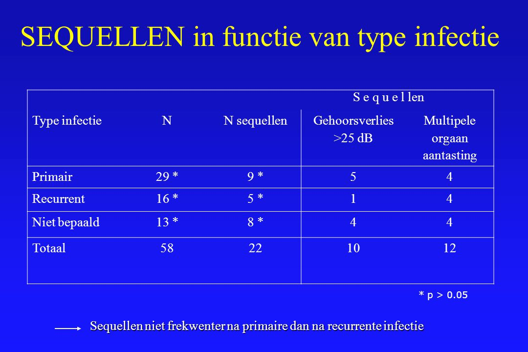 Type infectieNN sequellen Gehoorsverlies >25 dB Multipele orgaan aantasting Primair29 *9 *54 Recurrent16 *5 *14 Niet bepaald13 *8 *44 Totaal58221012 *