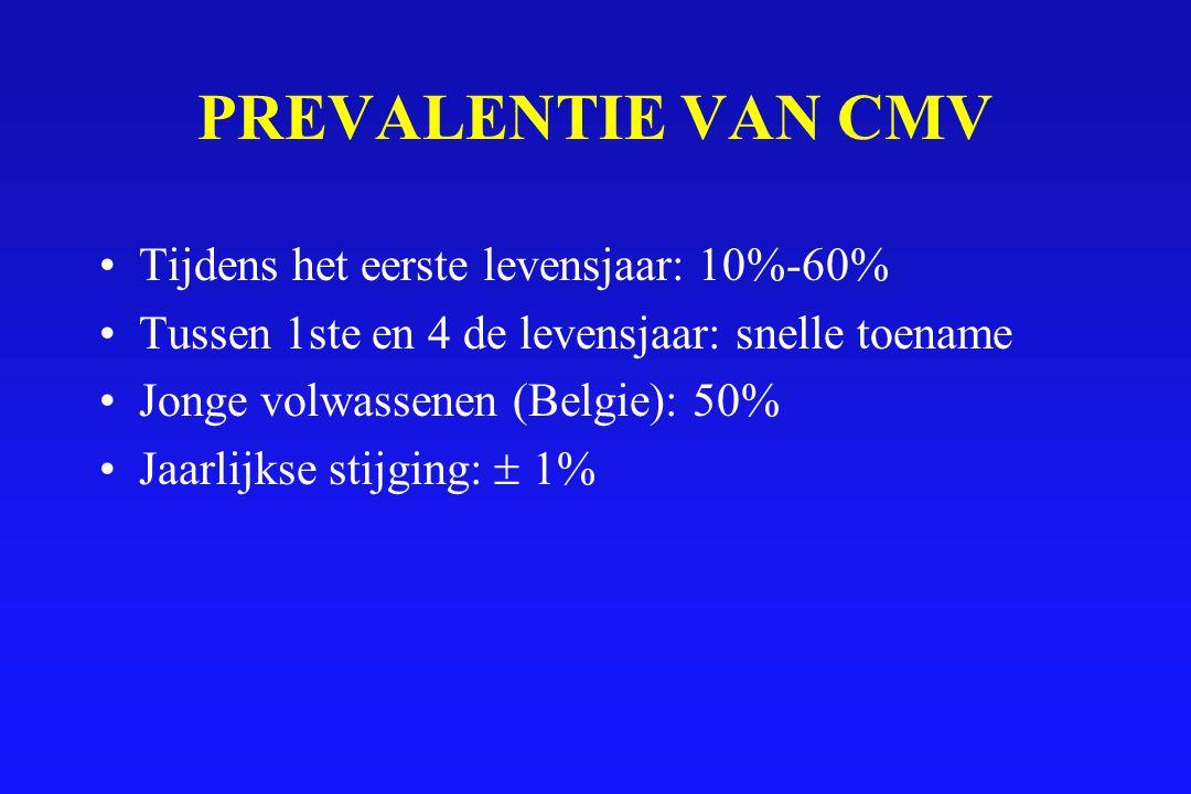 PREVALENTIE VAN CMV Tijdens het eerste levensjaar: 10%-60% Tussen 1ste en 4 de levensjaar: snelle toename Jonge volwassenen (Belgie): 50% Jaarlijkse s