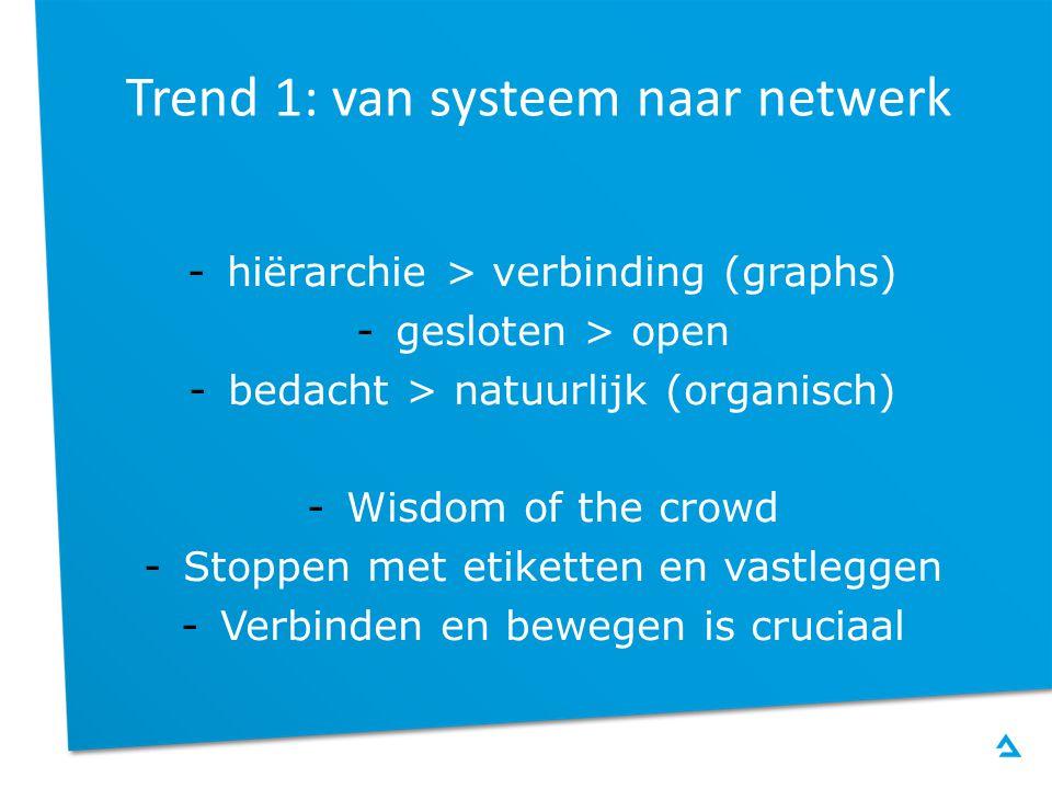 Trend 1: Impressie Crowdfunding (Gemeente Almere)