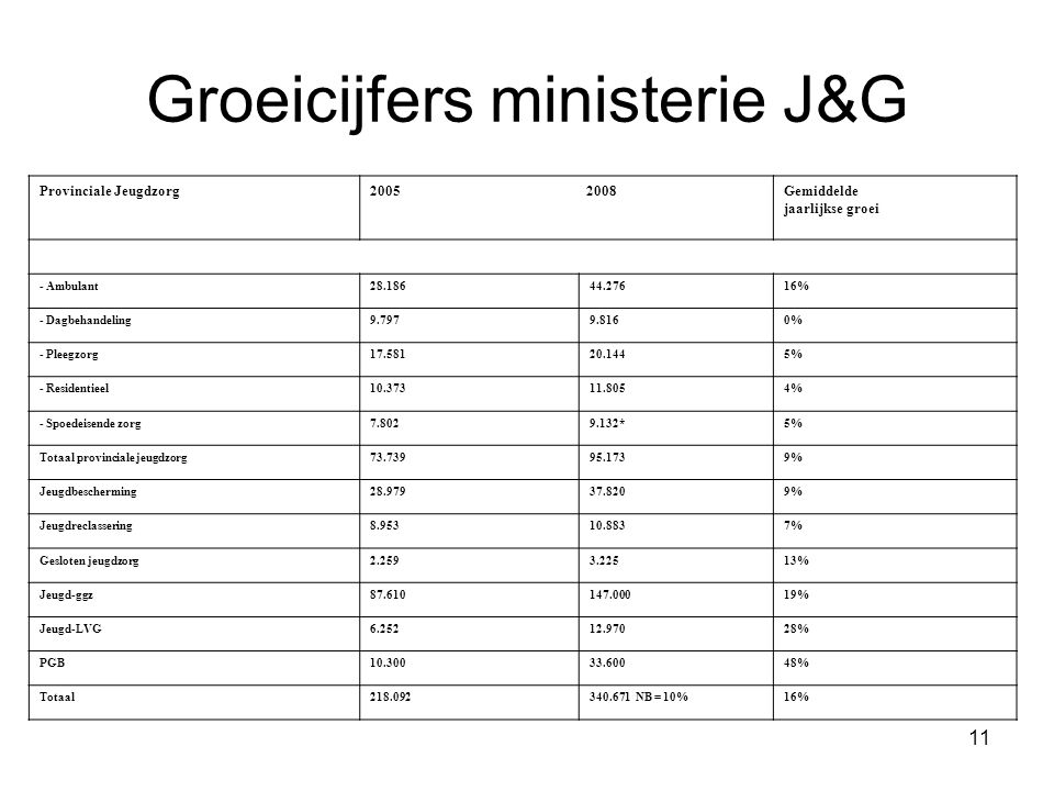 11 Groeicijfers ministerie J&G Provinciale Jeugdzorg2005 2008Gemiddelde jaarlijkse groei - Ambulant28.18644.27616% - Dagbehandeling9.7979.8160% - Plee