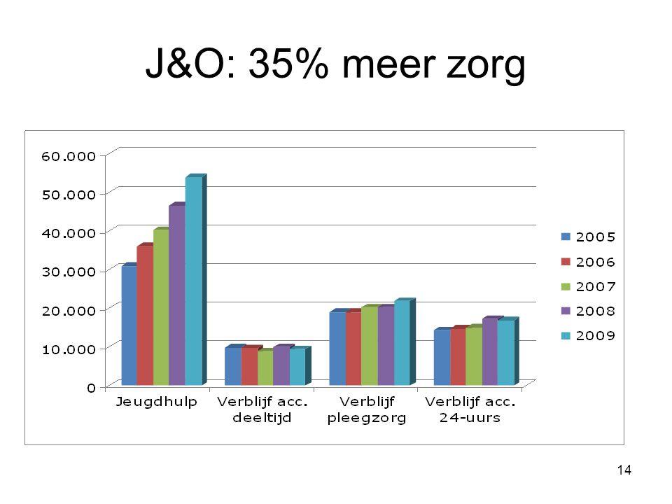14 J&O: 35% meer zorg