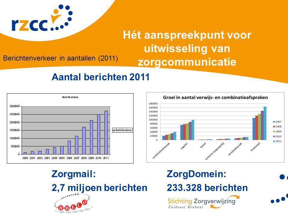 Hét aanspreekpunt voor uitwisseling van zorgcommunicatie Aantal berichten 2011 Zorgmail:ZorgDomein: 2,7 miljoen berichten233.328 berichten Berichtenverkeer in aantallen (2011)
