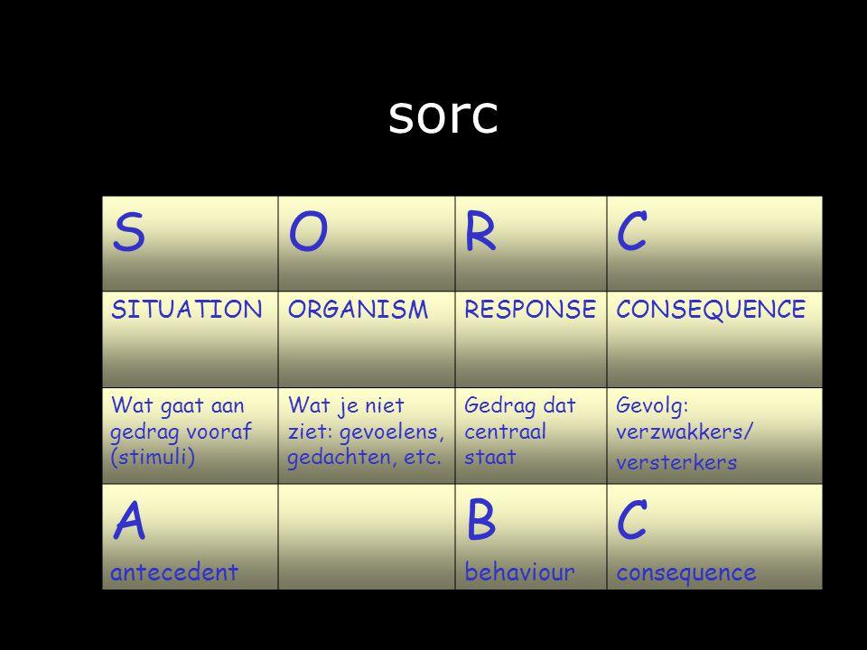 sorc SORC SITUATIONORGANISMRESPONSECONSEQUENCE Wat gaat aan gedrag vooraf (stimuli) Wat je niet ziet: gevoelens, gedachten, etc.