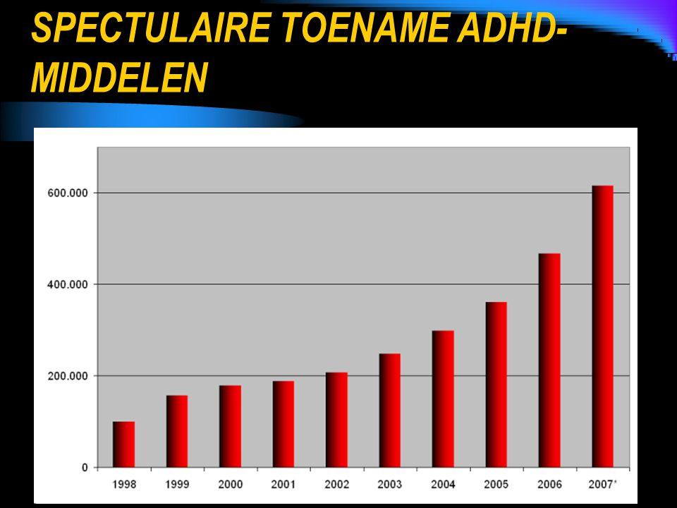 SPECTULAIRE TOENAME ADHD- MIDDELEN