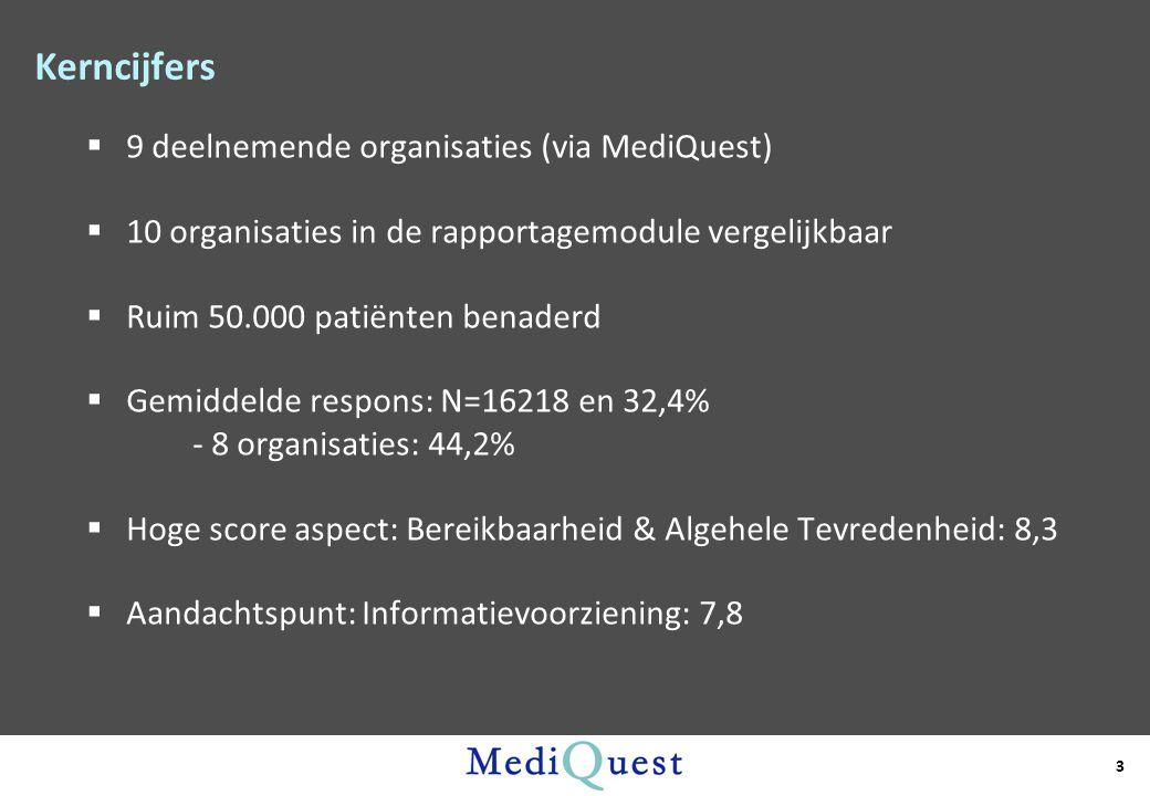 Kerncijfers  9 deelnemende organisaties (via MediQuest)  10 organisaties in de rapportagemodule vergelijkbaar  Ruim 50.000 patiënten benaderd  Gem