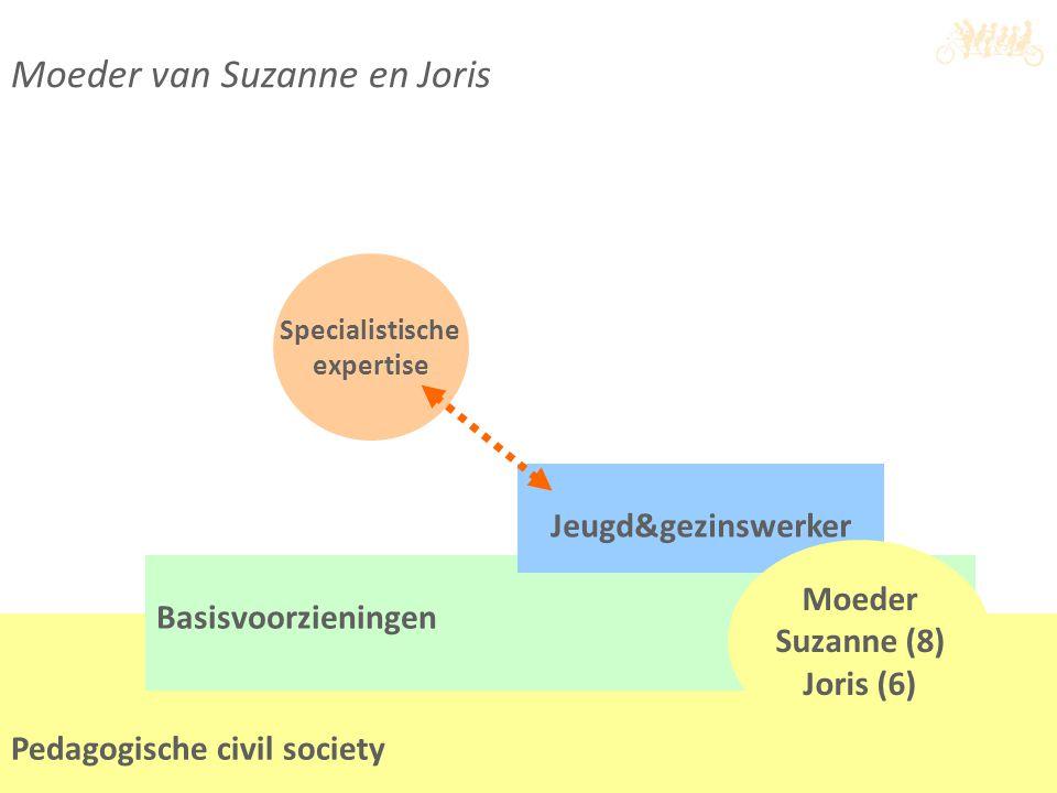 Moeder van Suzanne en Joris Pedagogische civil society Basisvoorzieningen Jeugd&gezinswerker Specialistische expertise Moeder Suzanne (8) Joris (6)