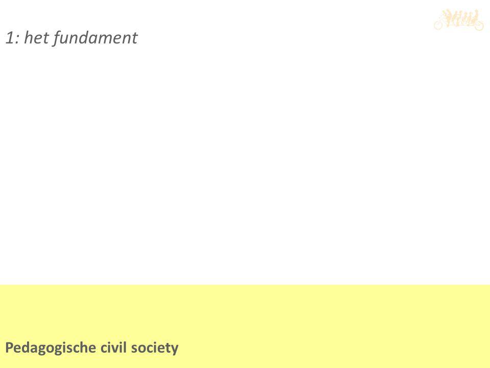 2: De basisvoorzieningen Pedagogische civil society Basisvoorzieningen JGZ, Onderwijs, kinderopvang, welzijn, huisarts, 1 ste lijnsgezondheidszorg, sociale teams Basisvoorzieningen bieden: Hun reguliere aanbod (incl voorlichting, advies, versterken eigen kracht, stimuleren sociaal netwerk en activiteiten als sport, scouting etcetera)  Preventieve programma's  Consulteren bij vragen het Jeugd&gezinsteam  Indien pedagogische/psychologische hulp nodig is die de reguliere werkzaamheden overstijgen schakelen ouders zelf of met steun van basisvoorzieningen, het jeugd&gezinsteam in.