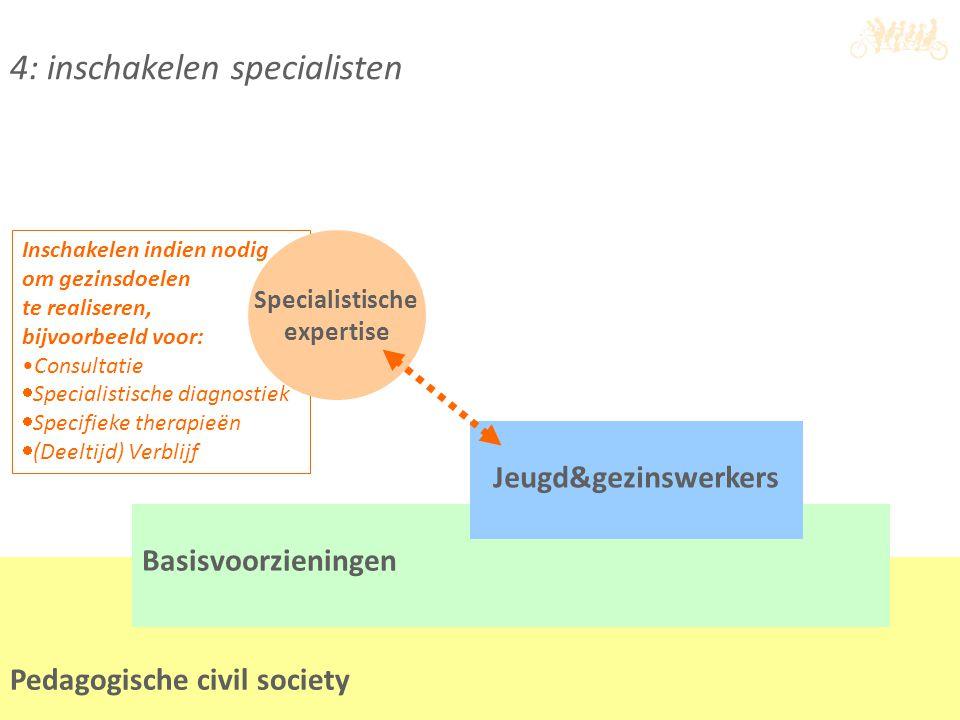 4: inschakelen specialisten Inschakelen indien nodig om gezinsdoelen te realiseren, bijvoorbeeld voor: Consultatie  Specialistische diagnostiek  Spe
