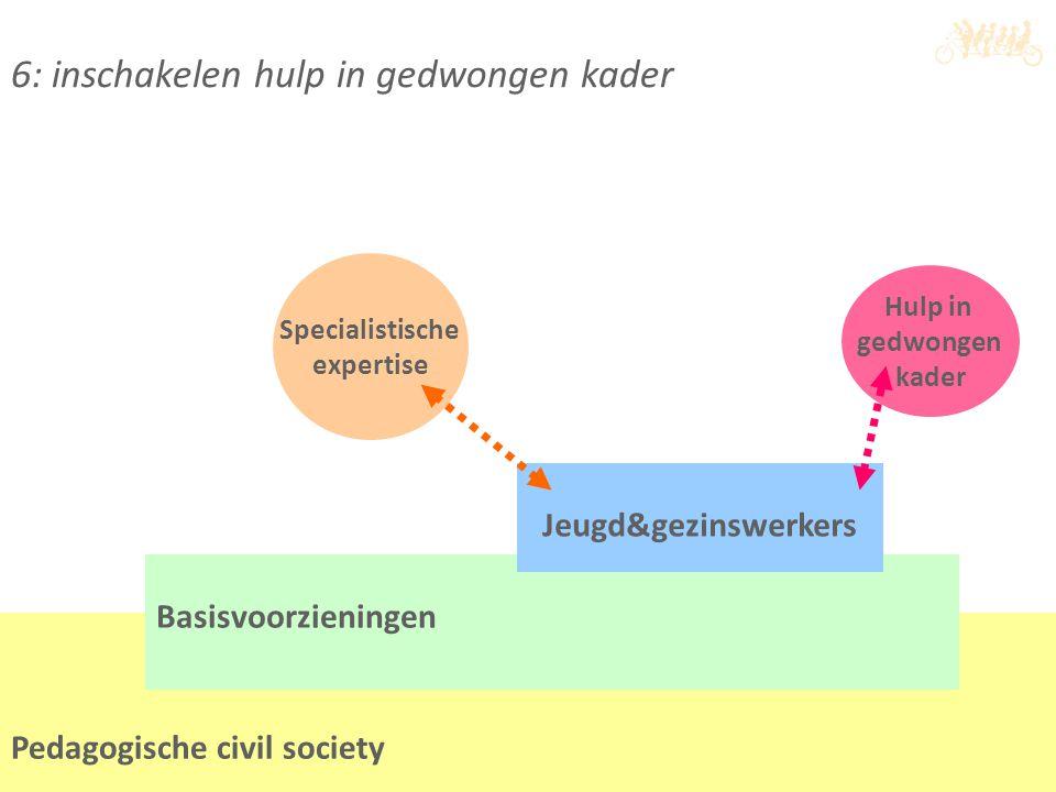 6: inschakelen hulp in gedwongen kader Pedagogische civil society Basisvoorzieningen Jeugd&gezinswerkers Hulp in gedwongen kader Specialistische exper