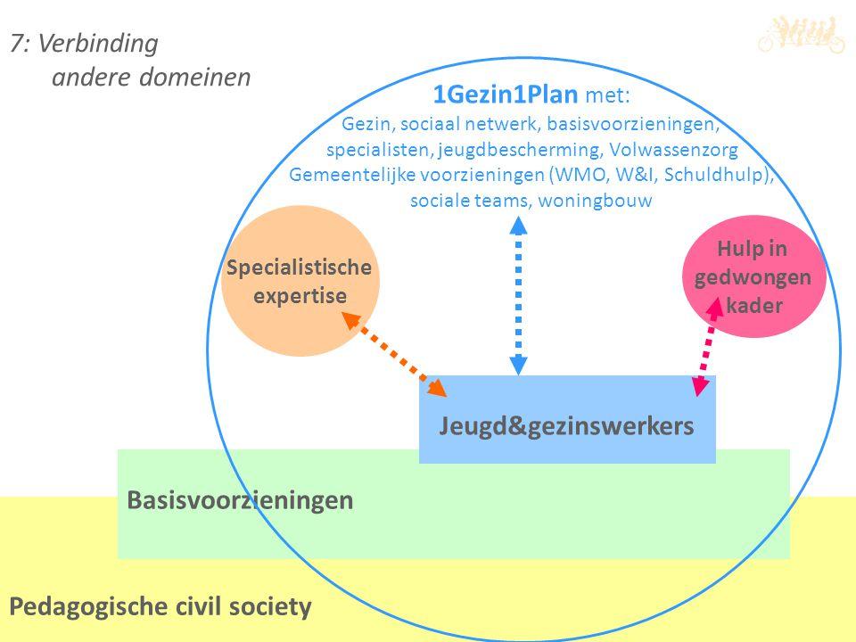 7: Verbinding andere domeinen Pedagogische civil society Basisvoorzieningen Jeugd&gezinswerkers 1Gezin1Plan met: Gezin, sociaal netwerk, basisvoorzien