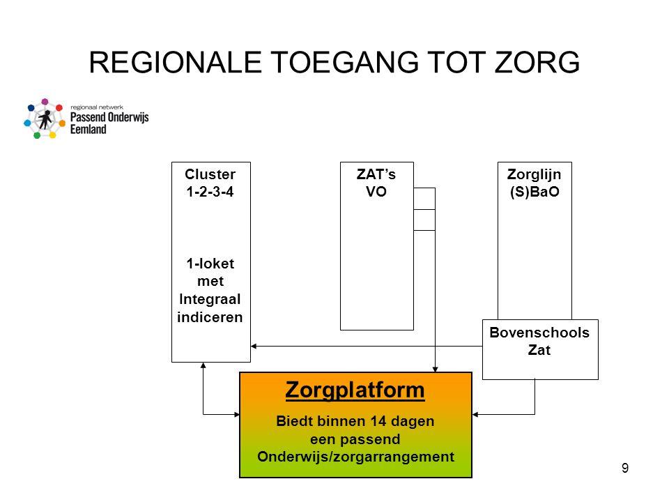 15 april 20099 REGIONALE TOEGANG TOT ZORG Cluster 1-2-3-4 1-loket met Integraal indiceren ZAT's VO Zorglijn (S)BaO Bovenschools Zat Zorgplatform Biedt binnen 14 dagen een passend Onderwijs/zorgarrangement