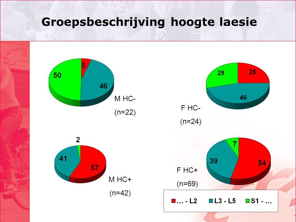 Groepsbeschrijving hoogte laesie M HC- (n=22) M HC+ (n=42) F HC- (n=24) F HC+ (n=69)
