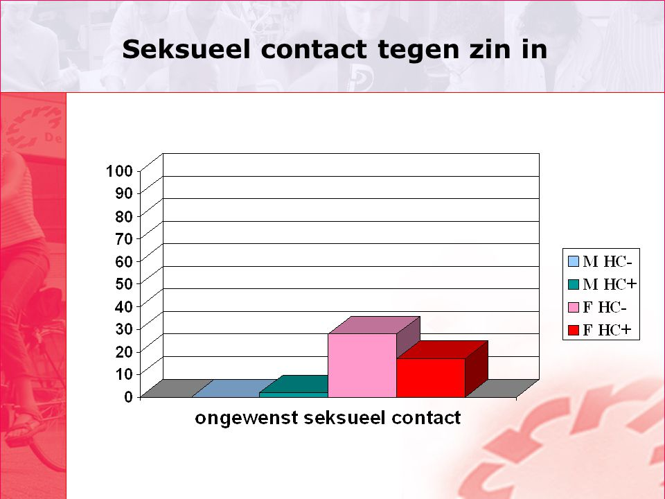 Seksueel contact tegen zin in