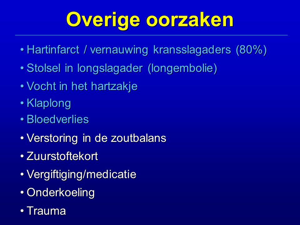 Hartinfarct / vernauwing kransslagaders (80%)Hartinfarct / vernauwing kransslagaders (80%) Stolsel in longslagader (longembolie)Stolsel in longslagader (longembolie) Vocht in het hartzakjeVocht in het hartzakje KlaplongKlaplong BloedverliesBloedverlies Verstoring in de zoutbalansVerstoring in de zoutbalans ZuurstoftekortZuurstoftekort Vergiftiging/medicatieVergiftiging/medicatie OnderkoelingOnderkoeling TraumaTrauma Overige oorzaken