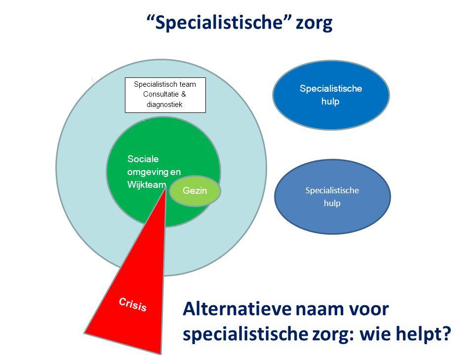 """""""Specialistische"""" zorg s Sociale omgeving en Wijkteam Specialistisch team Consultatie & diagnostiek Crisis Specialistische hulp Gezin Alternatieve naa"""