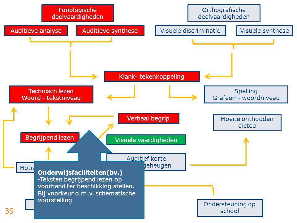 39 Fonologische deelvaardigheden Auditieve analyseAuditieve synthese Orthografische deelvaardigheden Visuele discriminatieVisuele synthese Technisch l