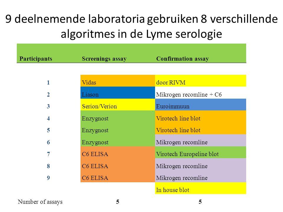 9 deelnemende laboratoria gebruiken 8 verschillende algoritmes in de Lyme serologie ParticipantsScreenings assayConfirmation assay 1Vidasdoor RIVM 2Li