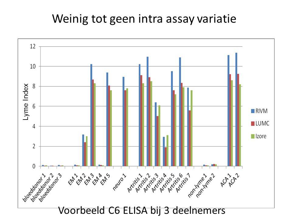 Lyme Index Voorbeeld C6 ELISA bij 3 deelnemers Weinig tot geen intra assay variatie