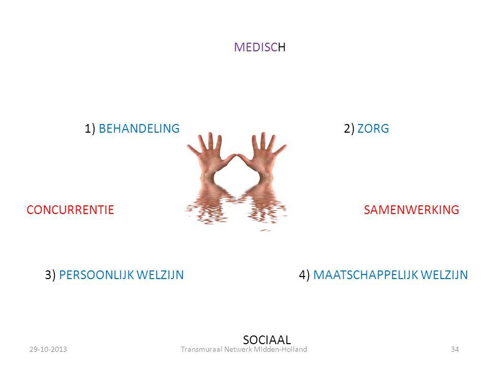 MEDISCH 1) BEHANDELING 2) ZORG CONCURRENTIE SAMENWERKING 3) PERSOONLIJK WELZIJN 4) MAATSCHAPPELIJK WELZIJN SOCIAAL 29-10-201334Transmuraal Netwerk Mid