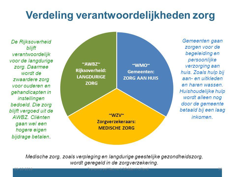 Verdeling verantwoordelijkheden zorg ~WMO~ Gemeenten: ZORG AAN HUIS ~WZV~ Zorgverzekeraars: MEDISCHE ZORG ~AWBZ~ Rijksoverheid: LANGDURIGE ZORG Gemeen