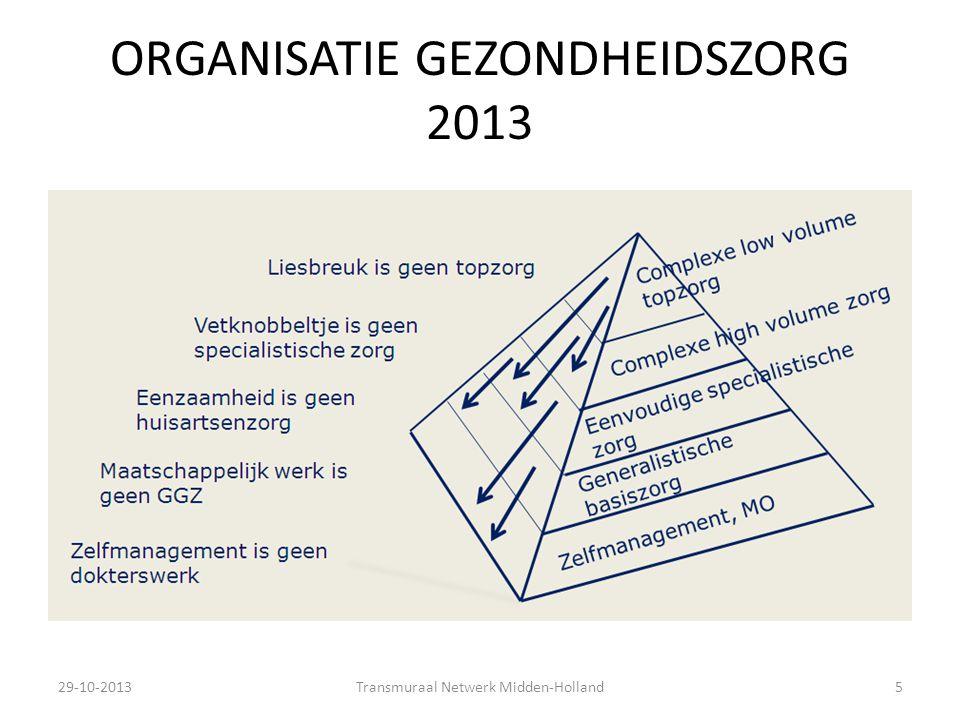 ORGANISATIE GEZONDHEIDSZORG 2013 29-10-2013Transmuraal Netwerk Midden-Holland5
