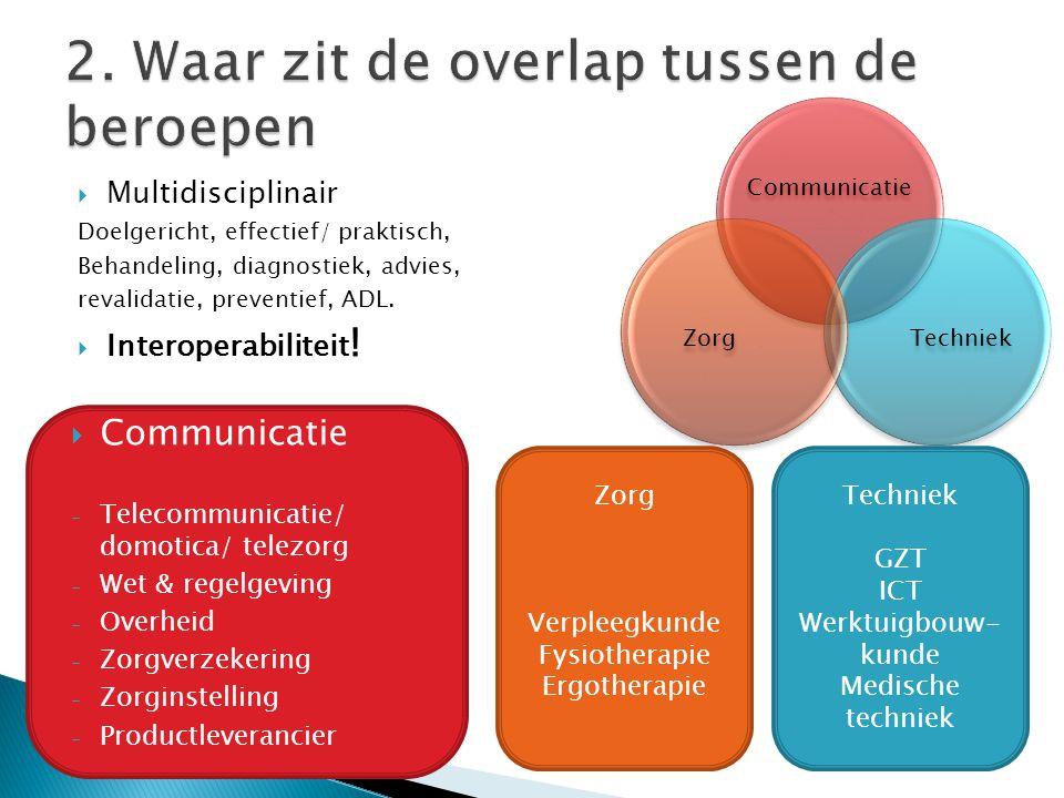 Communicatie TechniekZorg Techniek GZT ICT Werktuigbouw- kunde Medische techniek Zorg Verpleegkunde Fysiotherapie Ergotherapie  Multidisciplinair Doe