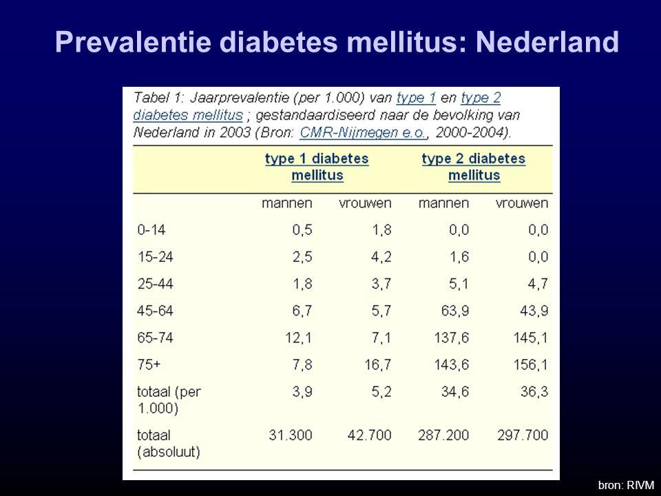 Prevalentie diabetes mellitus: Nederland bron: RIVM