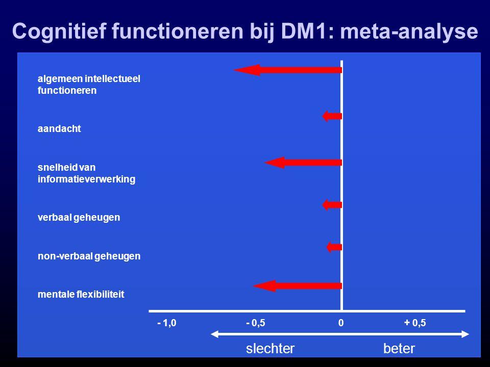 Cognitief functioneren bij DM1: meta-analyse slechter beter - 1,0+ 0,5- 0,5 algemeen intellectueel functioneren aandacht verbaal geheugen snelheid van