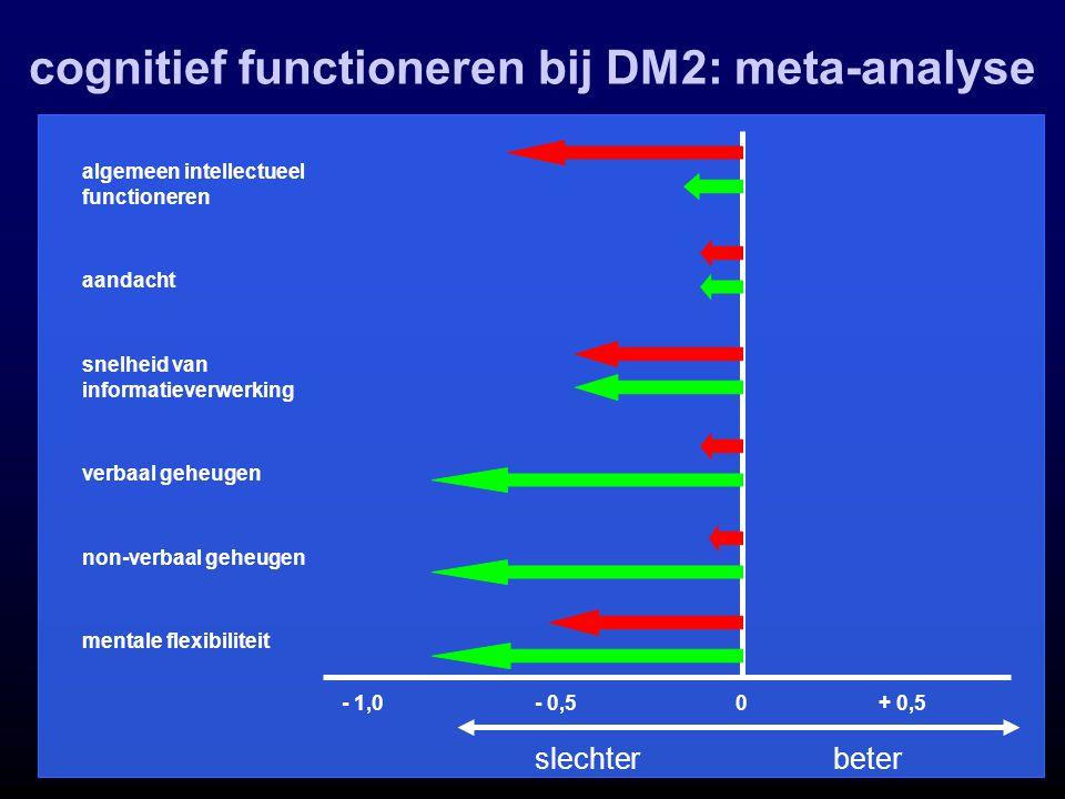 cognitief functioneren bij DM2: meta-analyse slechter beter - 1,0+ 0,5- 0,5 algemeen intellectueel functioneren aandacht verbaal geheugen snelheid van