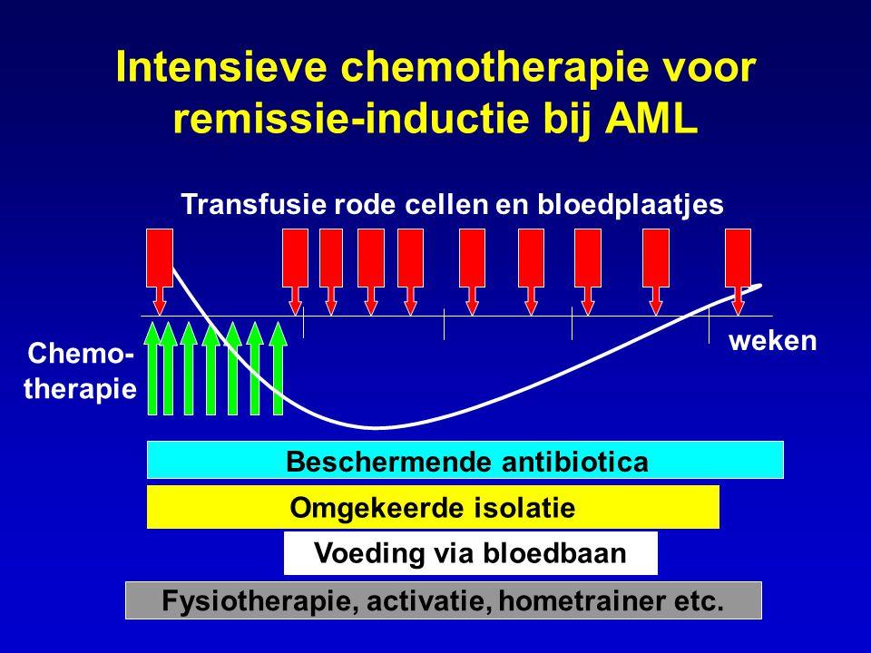 Intensieve chemotherapie voor remissie-inductie bij AML weken Beschermende antibiotica Voeding via bloedbaan Chemo- therapie Transfusie rode cellen en