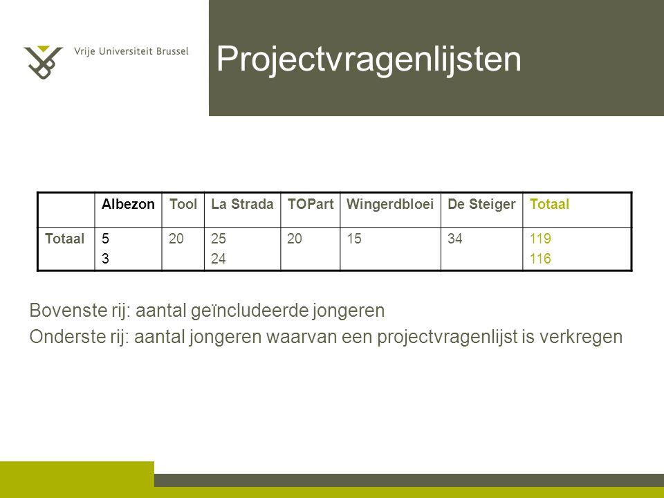 Projectvragenlijsten AlbezonToolLa StradaTOPartWingerdbloeiDe SteigerTotaal 5353 2025 24 201534119 116 Bovenste rij: aantal geïncludeerde jongeren Ond