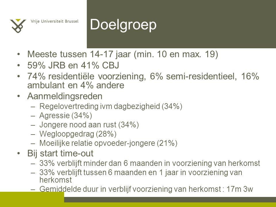 Doelgroep Meeste tussen 14-17 jaar (min. 10 en max. 19) 59% JRB en 41% CBJ 74% residentiële voorziening, 6% semi-residentieel, 16% ambulant en 4% ande