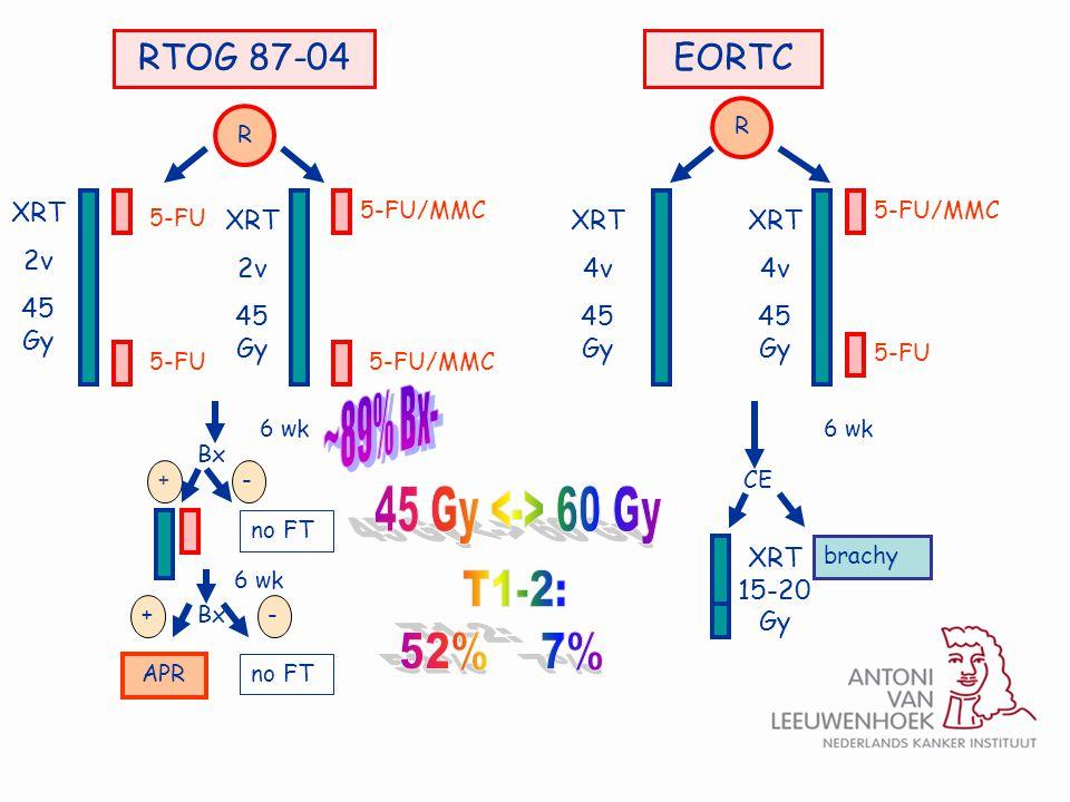 R -+ RTOG 87-04EORTC XRT 2v 45 Gy XRT 4v 45 Gy 5-FU/MMC 6 wk brachy 6 wk Bx CE no FT Bx+- APR no FT 6 wk R 5-FU XRT 15-20 Gy 5-FU XRT 4v 45 Gy XRT 2v