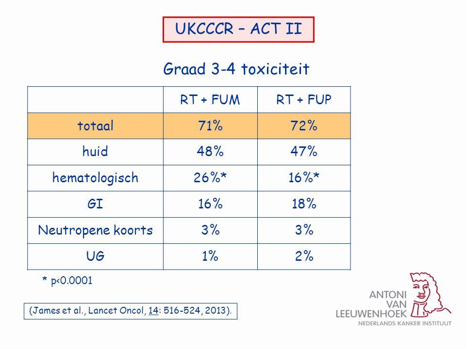 UKCCCR – ACT II RT + FUMRT + FUP totaal71%72% huid48%47% hematologisch26%*16%* GI16%18% Neutropene koorts3% UG1%2% Graad 3-4 toxiciteit * p<0.0001 (Ja