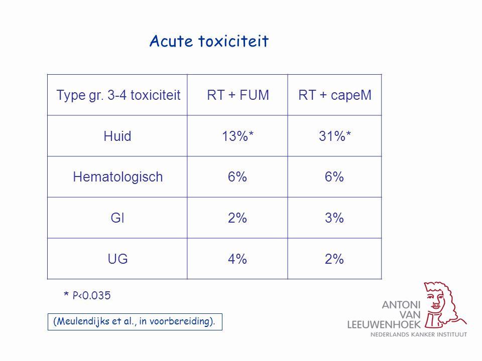 Type gr. 3-4 toxiciteitRT + FUMRT + capeM Huid13%*31%* Hematologisch6% GI2%3% UG4%2% * P<0.035 (Meulendijks et al., in voorbereiding). Acute toxicitei