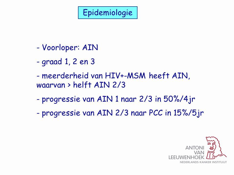 - Voorloper: AIN - graad 1, 2 en 3 - meerderheid van HIV+-MSM heeft AIN, waarvan > helft AIN 2/3 - progressie van AIN 1 naar 2/3 in 50%/4jr - progress
