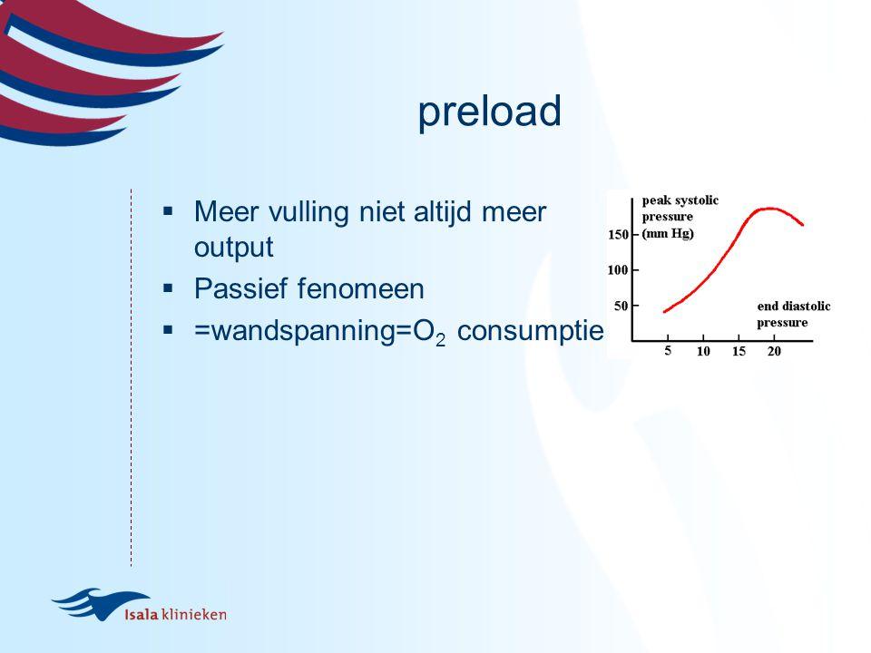 afterload  Hoge afterload beperkt pompfunctie  Forceert klepinsufficiënties (TI/MI)  Lage afterload geen garantie voor goede pompfunctie (coronairperfusie)