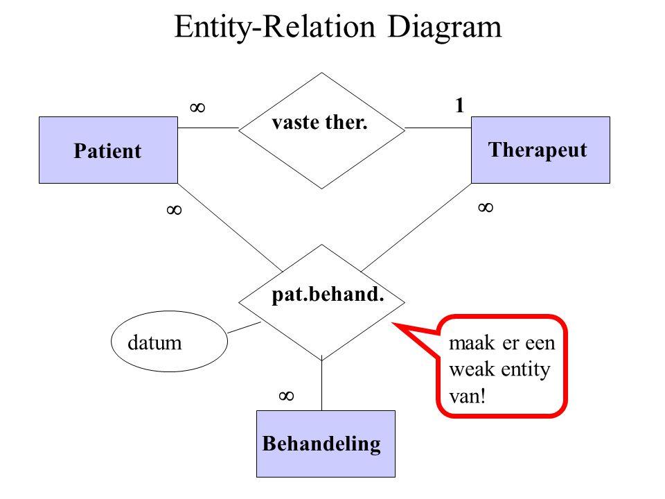 De database Fysiotherapie (deels) Patient Therapeut Behandeling Patientbehandeling
