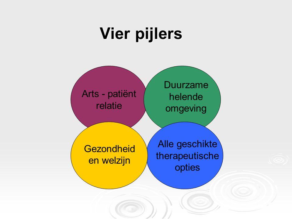 Vier pijlers Arts - patiënt relatie * Duurzame helende omgeving Gezondheid en welzijn Alle geschikte therapeutische opties