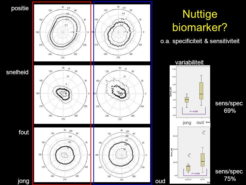 jong oud positie snelheid fout jong oud sens/spec 69% sens/spec 75% Nuttige biomarker? o.a. specificiteit & sensitiviteit variabiliteit
