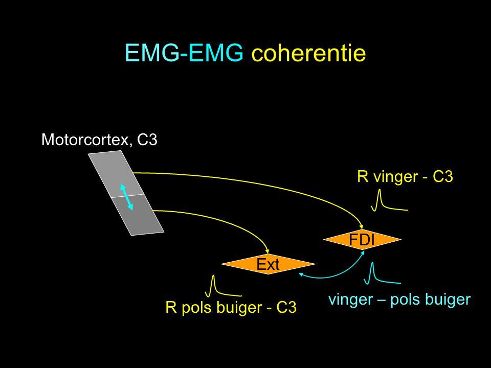 EMG-EMG coherentie Ext FDI vinger – pols buiger Motorcortex, C3 R vinger - C3 R pols buiger - C3