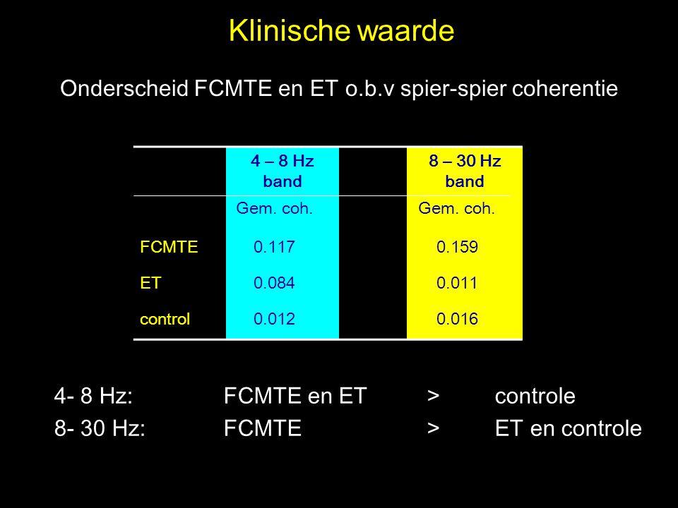 Onderscheid FCMTE en ET o.b.v spier-spier coherentie 4 – 8 Hz band 8 – 30 Hz band Gem. coh. FCMTE0.1170.159 ET0.0840.011 control0.0120.016 4- 8 Hz: FC