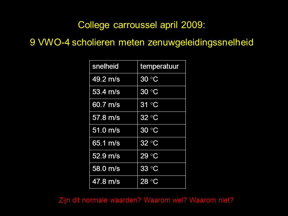 College carroussel april 2009: 9 VWO-4 scholieren meten zenuwgeleidingssnelheid snelheidtemperatuur 49.2 m/s 30  C 53.4 m/s 30  C 60.7 m/s 31  C 57