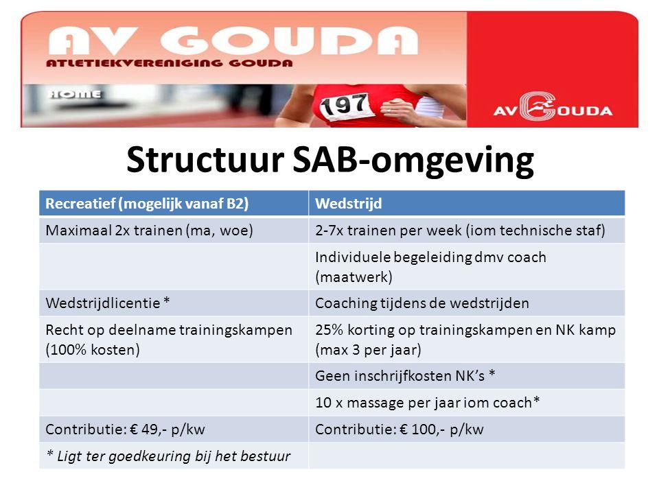 Structuur SAB-omgeving Recreatief (mogelijk vanaf B2)Wedstrijd Maximaal 2x trainen (ma, woe)2-7x trainen per week (iom technische staf) Individuele be