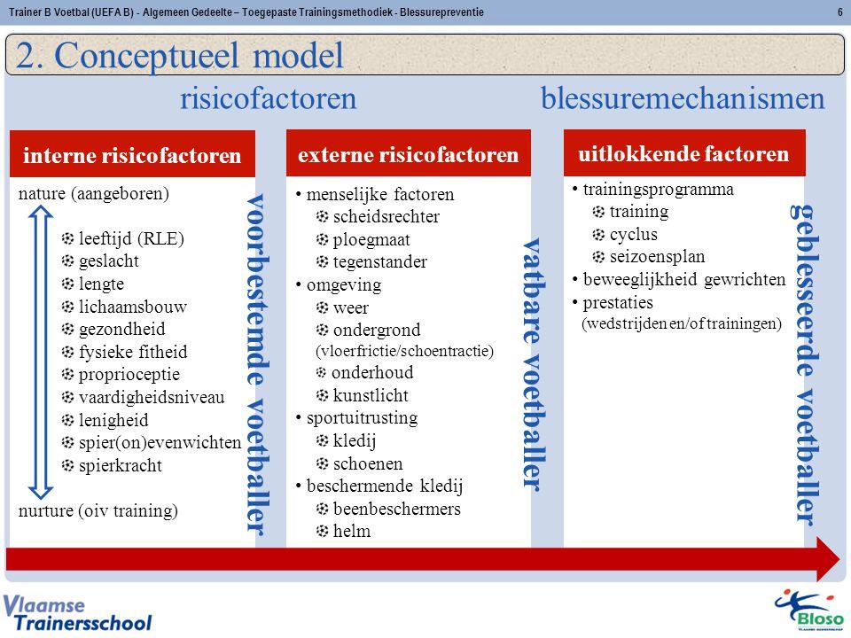 2. Conceptueel model 6Trainer B Voetbal (UEFA B) - Algemeen Gedeelte – Toegepaste Trainingsmethodiek - Blessurepreventie trainingsprogramma training c